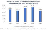 Wykres 1. Przeciętna rotacja wśród członków zarządów spółek giełdowych w Polsce w latach 2013 - 2017