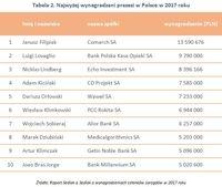 Tabela 2. Najwyżej wynagradzani prezesi w Polsce w 2017 roku