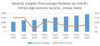 Wartość majątku finansowego Polaków