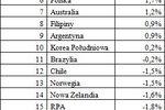 Ranking gospodarek świata 2010
