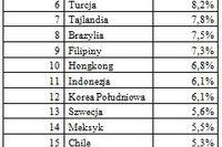 Ranking gospodarek świata 2011