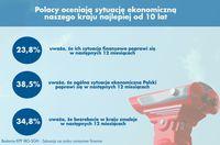 Polacy oceniają sytuację ekonomiczną najlepiej od 10 lat