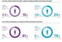 Różnorodność płciowa w pracy