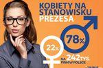 Tylko 1/5 firm jest zarządzanych przez kobiety