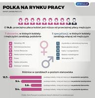 Polka na rynku pracy