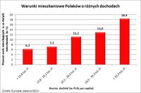 Warunki mieszkaniowe Polaków o różnych dochodach