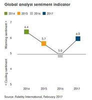 Globalny wskaźnik nastrojów rynkowych Fidelity