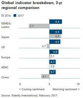 Globalny wskaźnik nastrojów rynkowych Fidelity - porównanie regionów