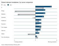 Globalny wskaźnik nastrojów rynkowych Fidelity - porównanie sektorów