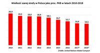 Wielkość szarej strefy w Polsce jako proc. PKB