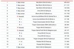 Kaspersky Lab: szkodliwe programy XII 2009
