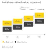 Prędkość internetu mobilnego i rozwój sieci szerokopasmowej