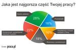 Nuda w pracy męczy Polaków najbardziej