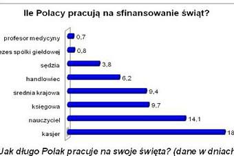 Zarobki Polaków a zakupy świąteczne 2011