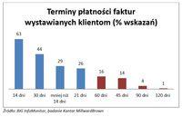 Terminy płatności faktur wystawianych klientom (% wskazań)