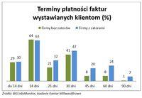 Terminy płatności faktur wystawianych klientom (%)