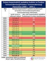 Zmiany bezpośrednich wydatków na Fundusz Termomodernizacji