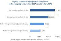 Wykres 1. Mediany wynagrodzeń całkowitych testerów oprogramowania w 2017 roku (brutto w PLN)
