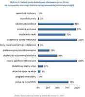 Wykres 4. Świadczenia dodatkowe oferowane przez firmy na stanowisku starszego testera oprogramowania