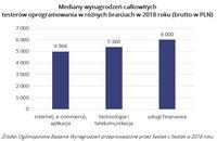 Mediany wynagrodzeń całkowitych  testerów oprogramowania w różnych branżach