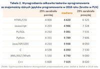 Tabela 2. Wynagrodzenia testerów oprogramowania ze znajomością różnych języków programowania