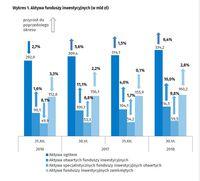 Aktywa funduszy inwestycyjnych (w mld zł)