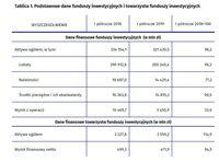 Podstawowe dane funduszy inwestycyjnych i towarzystw funduszy inwestycyjnych