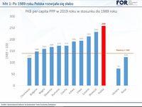 PKB per capita PPP w 2019 roku w stosunku do 1989 roku