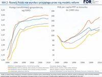 Postęp transformacji gospodarczej i PKB per capita PPP w stosunku