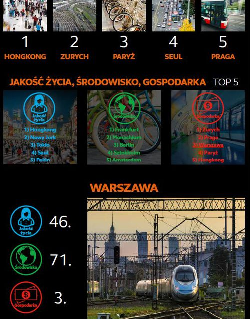 Dlaczego transport miejski w Warszawie może otwierać szampana?