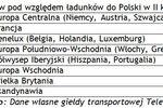 Transport towarów II kw. 2010
