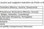 Transport towarów III kw. 2011