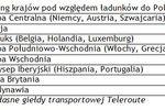 Transport towarów IV kw. 2010