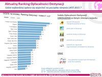 Gdzie najbardziej opłaca się wyjechać pod koniec sierpnia LATO 2015 ?