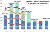 Dynamika realnych wynagrodzeń w Polsce i w krajach regionu