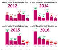 Liczba pax w latach 2012-2016