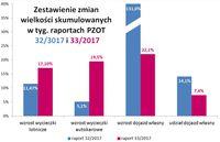 Zestawienie zmian wielkości skumulowanych w tyg. raportach PZOT