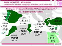 Średnie ceny imprez turystycznych i ich zmiany październik 2017 vs sierpień 2017