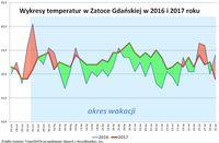 Wykresy temperatur w Zatoce Gdańskiej 2016-2017