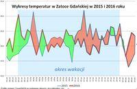 Wykresy temperatur w Zatoce Gdańskiej 2015-2016