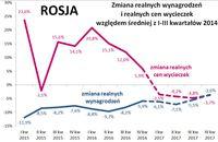 Rosja - zmiana realnych wynagrodzeń i cen wycieczek