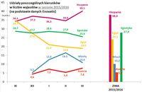 Udziały poszczególnych kierunków w liczbie wyjazdów w sezonie 2015/2016