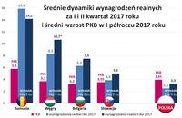 Średnie dynamiki wynagrodzeń realnych za I i II kw. 2017 i średni wzrost PKB