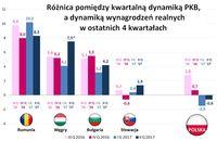 Różnica pomiędzy kwartalną dynamiką PKB, a dynamiką wynagrodzeń realnych w ostatnich 4 kwartałach