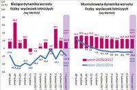 Dynamika wzrostu liczby wycieczek lotniczych