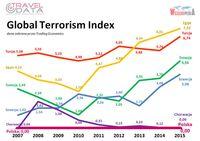 Global Terrorism Index