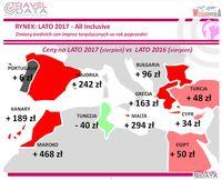 Zmiany średnich cen vs poprzedni rok