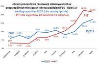 Udziały procentowe rezerwacji dokonywanych w poszczególnych miesiącach X 2016 - VII 2017