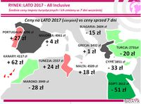 Średnie ceny imprez turystycznych i ich zmiany vs 7 dni wcześniej