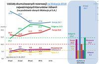 Udziały skumulowanych rezerwacji na wakacje 2018 najważniejszych kierunków i Albanii